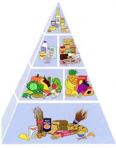 .Здоровое питание. Вегетарианская пищевая пирамида.